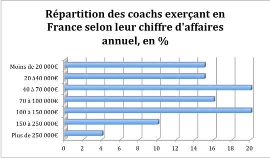 Les Competences D Un Coach Sportif Coaching Blog Coaching Sportif